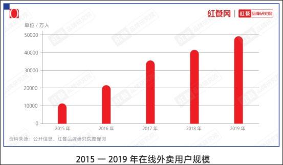 《中国餐饮品类与品牌发展报告2021》