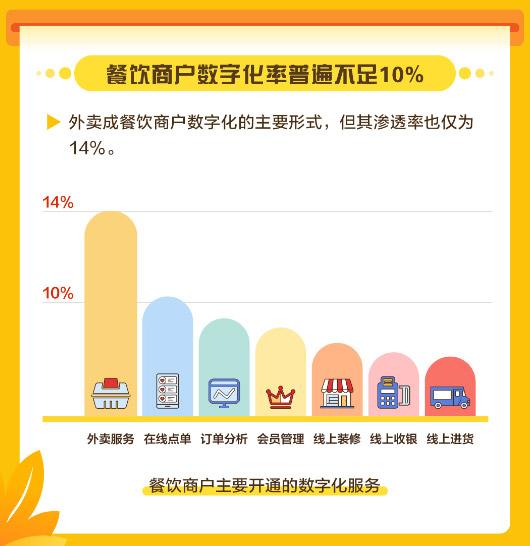>美团发布中国餐饮商户数字化调研