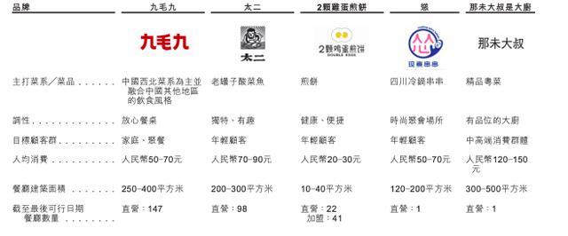 九毛九国际控股在港交所提交招股书