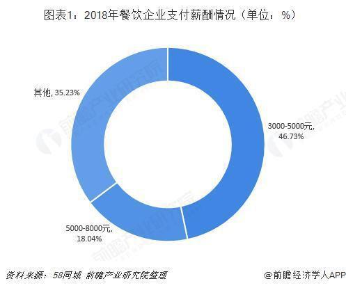 2019年中国餐饮行业发展现状与发展趋势分析