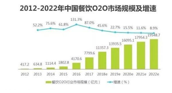 2018餐饮行业发展趋势