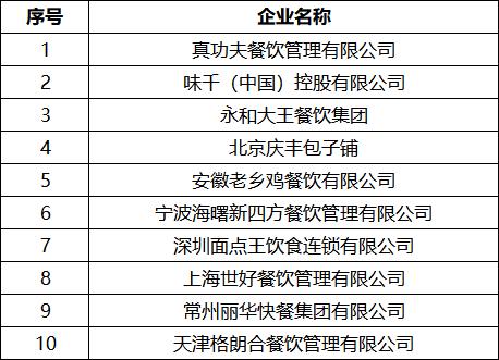 2018中国快餐集团10强