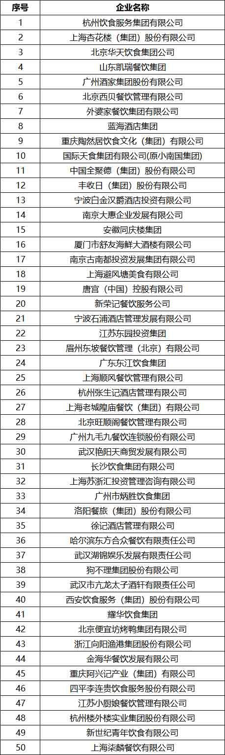2018中国正餐集团50强