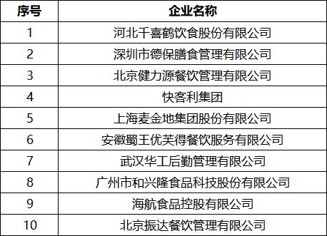 2018中国团餐集团10强