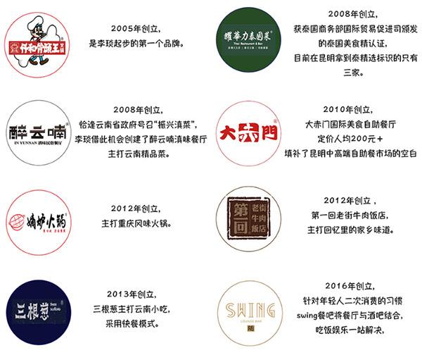 仟真和李琰的八个餐饮品牌