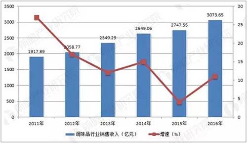 中国调味品增长趋势
