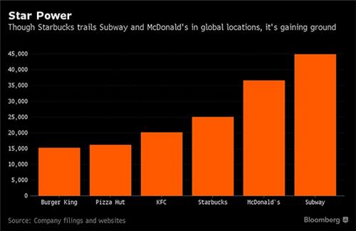 尽管星巴克在与麦当劳和赛百味的竞争中仍处于追赶地位,但其规模正在一步步逼近