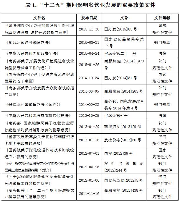 """中国餐饮业""""十二五""""总结""""十三五""""发展规化图片"""