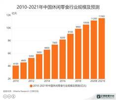"""""""辣条一哥""""要上市了,卫龙计划2021年赴港IPO,拟募资10亿美元"""