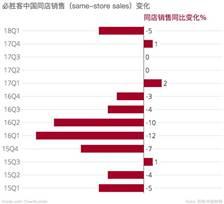 百胜中国公布新季报,必胜客增长维持一年又不行了