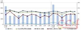 1-7月份餐饮市场平稳增长