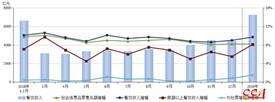 1-2月餐饮市场增幅高于消费零售市场增幅1.5个百分点